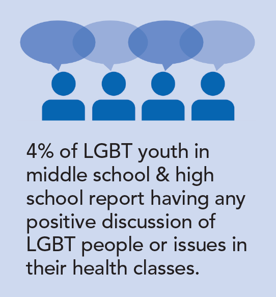 4% of LGBT youth in middle school & high school report having any positive discussion of LGBT people or issues in their health classes.
