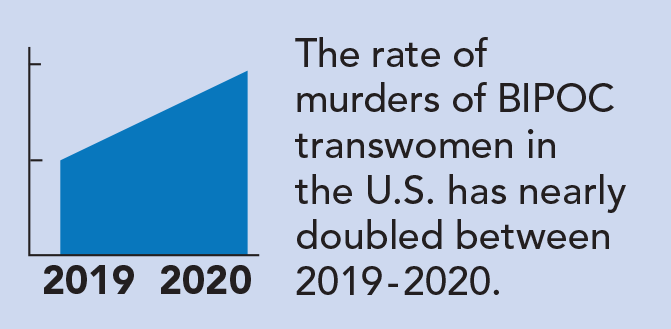 The rate of murders of BIPOC trans women in the U.S. has nearly doubled between 2019 - 2020.
